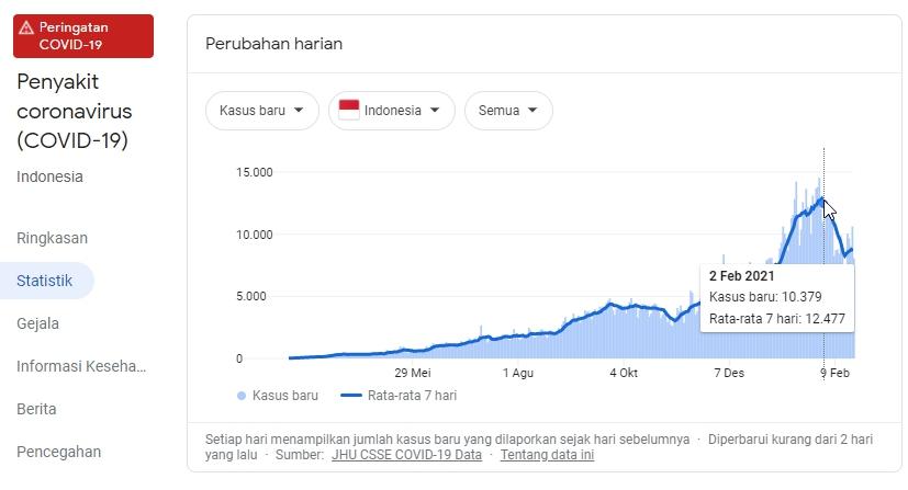 fakta perkembangan kasus covid-19 di Indonesia